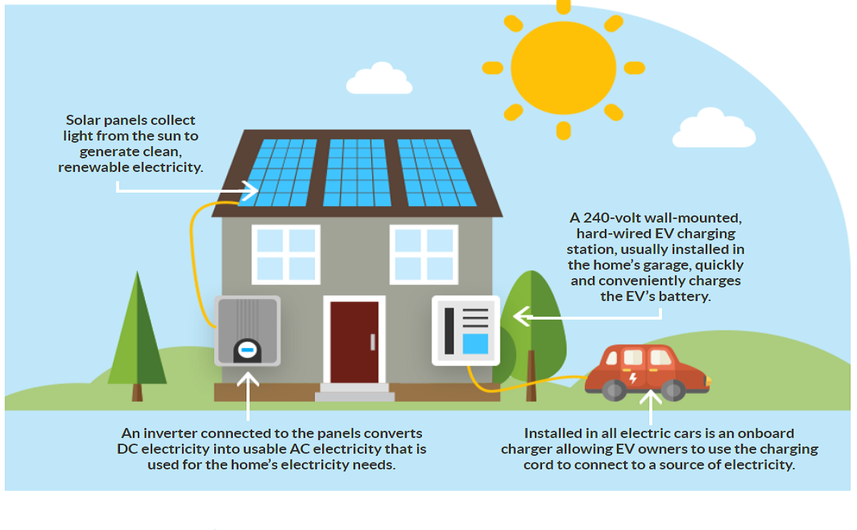 The Future Home Solar Roof Powered EV Charging Car Infographics