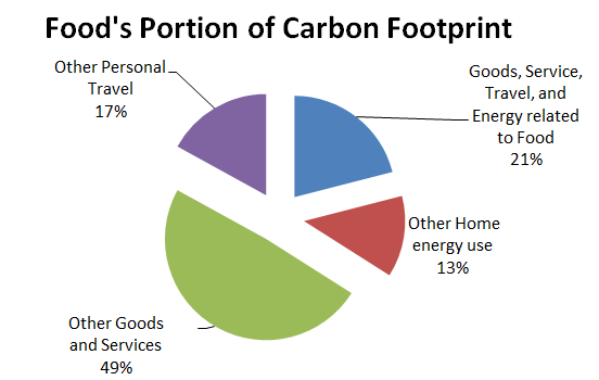Carbon print food's portion. Your food's impact on climate change carbon emission