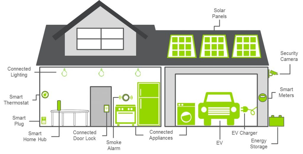 Future Smart Home with Solar Energy Battery Storage EV Charging